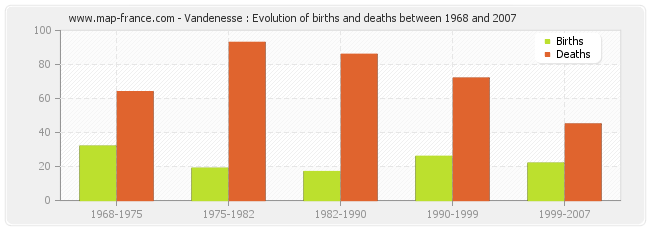 Vandenesse : Evolution of births and deaths between 1968 and 2007