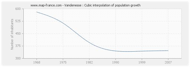 Vandenesse : Cubic interpolation of population growth