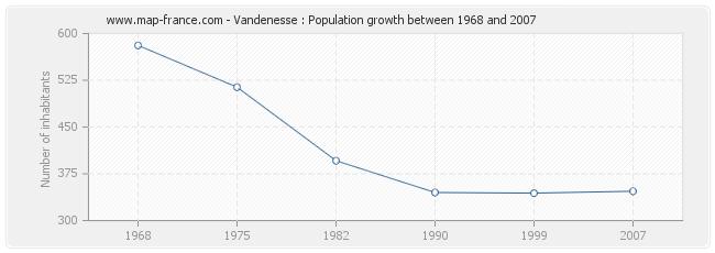 Population Vandenesse