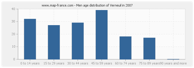 Men age distribution of Verneuil in 2007
