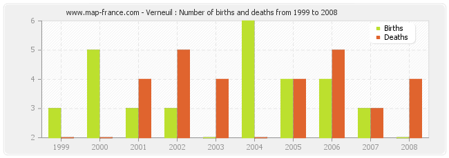 Verneuil : Number of births and deaths from 1999 to 2008