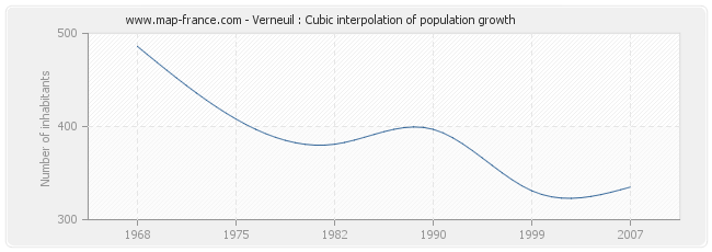 Verneuil : Cubic interpolation of population growth