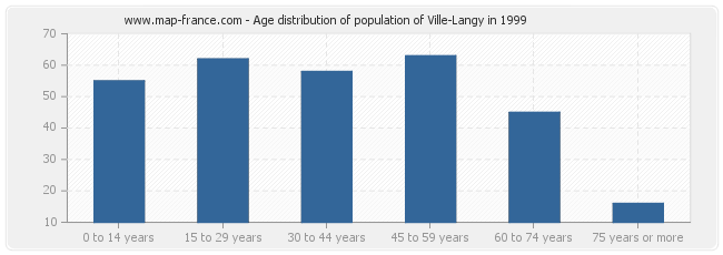 Age distribution of population of Ville-Langy in 1999