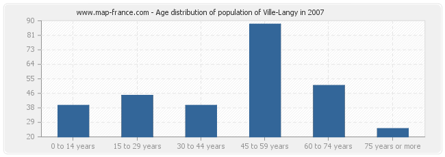 Age distribution of population of Ville-Langy in 2007