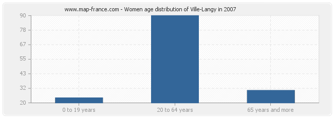 Women age distribution of Ville-Langy in 2007