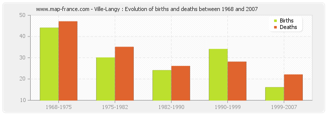 Ville-Langy : Evolution of births and deaths between 1968 and 2007