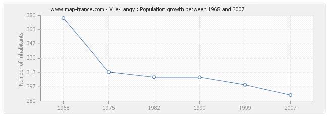 Population Ville-Langy