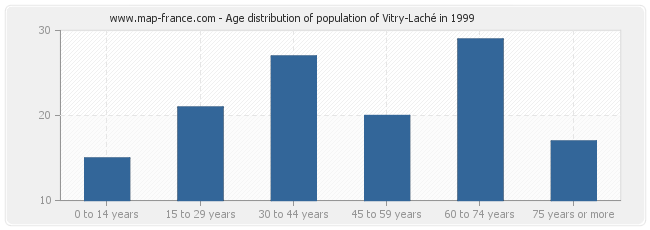 Age distribution of population of Vitry-Laché in 1999