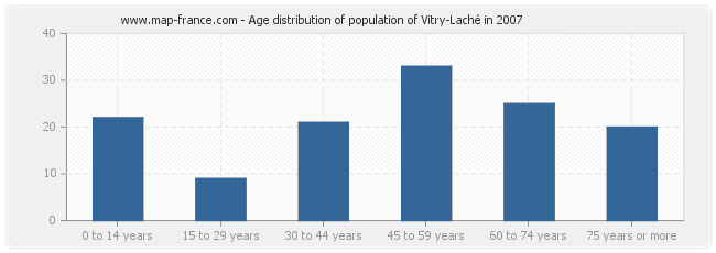 Age distribution of population of Vitry-Laché in 2007