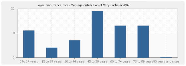 Men age distribution of Vitry-Laché in 2007