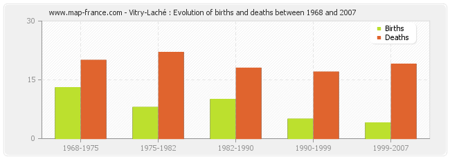 Vitry-Laché : Evolution of births and deaths between 1968 and 2007