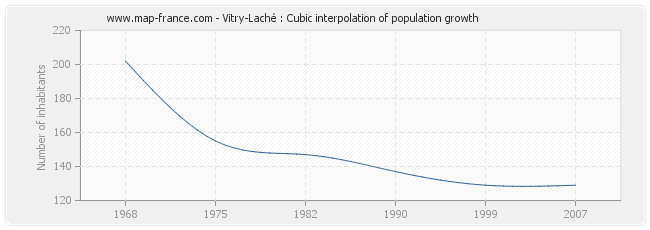 Vitry-Laché : Cubic interpolation of population growth