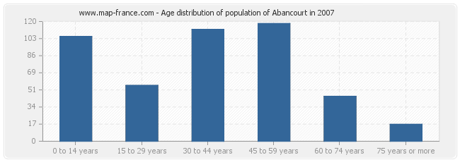 Age distribution of population of Abancourt in 2007