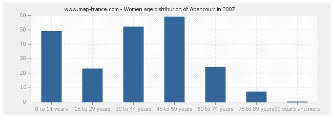 Women age distribution of Abancourt in 2007