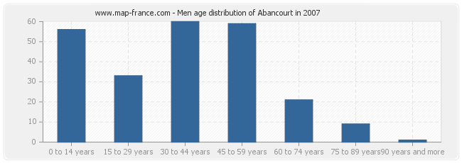 Men age distribution of Abancourt in 2007