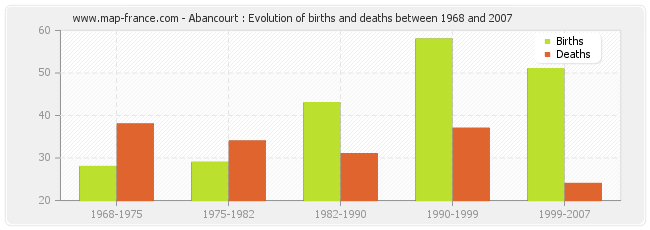 Abancourt : Evolution of births and deaths between 1968 and 2007