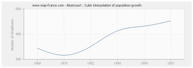 Abancourt : Cubic interpolation of population growth