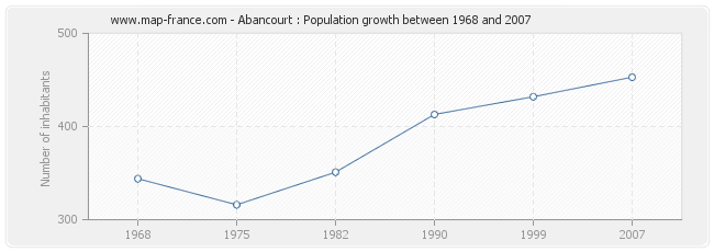 Population Abancourt