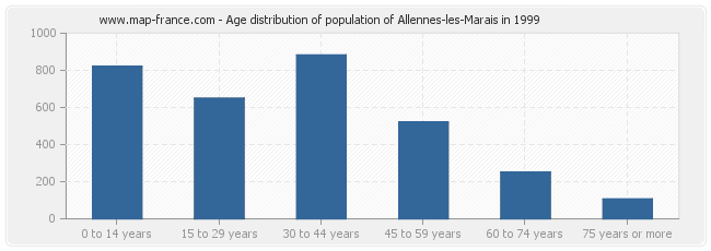 Age distribution of population of Allennes-les-Marais in 1999