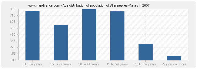 Age distribution of population of Allennes-les-Marais in 2007
