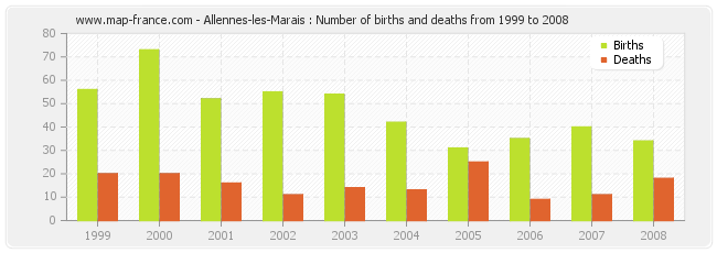 Allennes-les-Marais : Number of births and deaths from 1999 to 2008