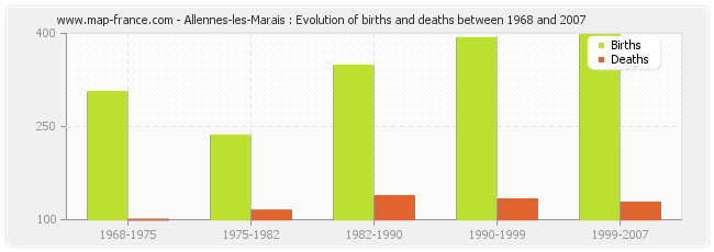 Allennes-les-Marais : Evolution of births and deaths between 1968 and 2007