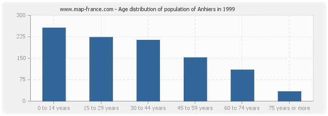 Age distribution of population of Anhiers in 1999