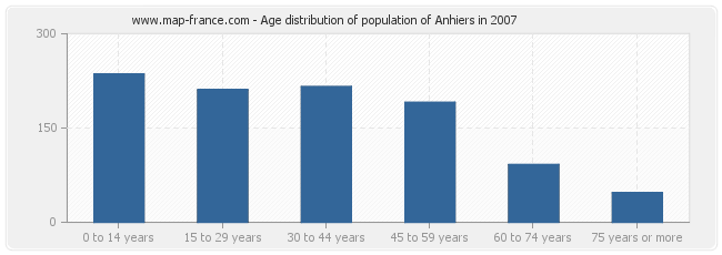Age distribution of population of Anhiers in 2007