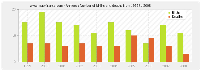 Anhiers : Number of births and deaths from 1999 to 2008