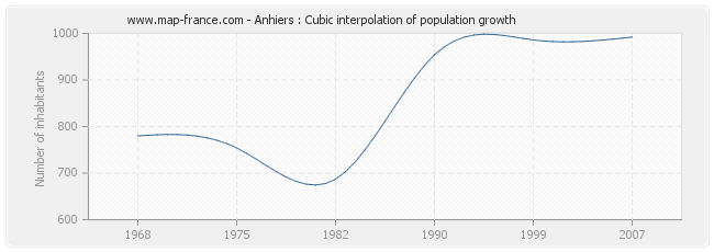 Anhiers : Cubic interpolation of population growth
