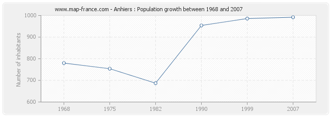 Population Anhiers