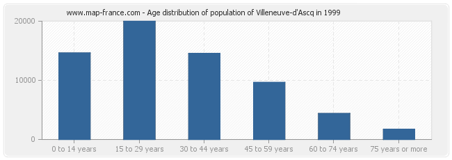 Age distribution of population of Villeneuve-d'Ascq in 1999