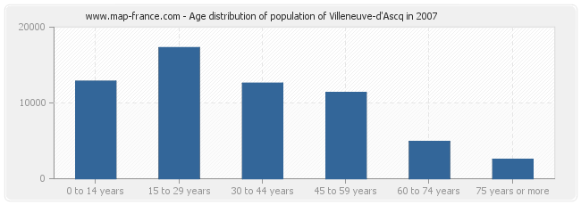 Age distribution of population of Villeneuve-d'Ascq in 2007