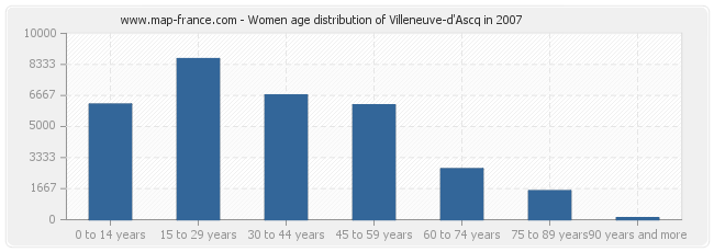 Women age distribution of Villeneuve-d'Ascq in 2007