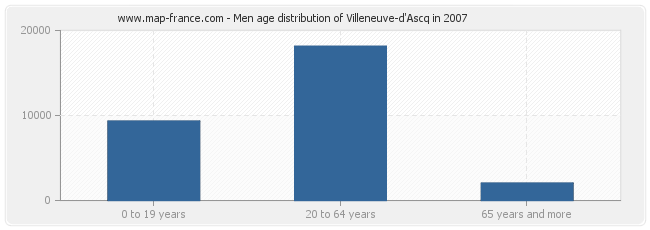 Men age distribution of Villeneuve-d'Ascq in 2007