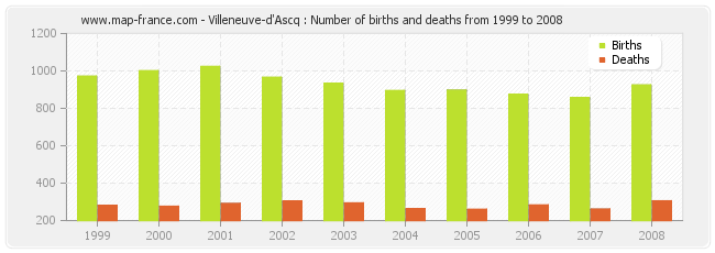 Villeneuve-d'Ascq : Number of births and deaths from 1999 to 2008