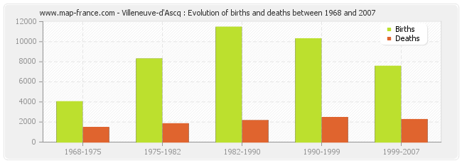 Villeneuve-d'Ascq : Evolution of births and deaths between 1968 and 2007