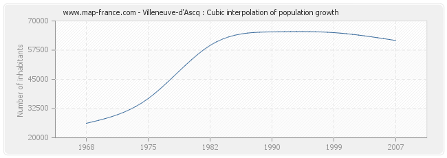 Villeneuve-d'Ascq : Cubic interpolation of population growth