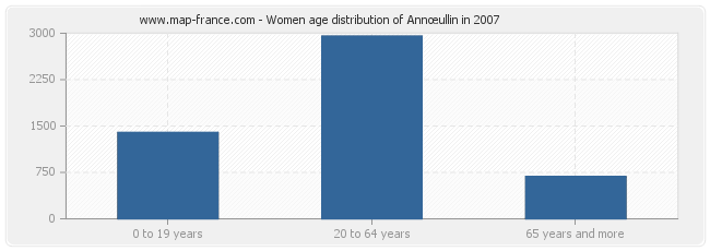 Women age distribution of Annœullin in 2007