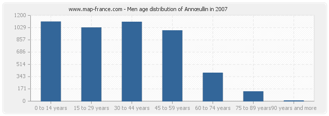 Men age distribution of Annœullin in 2007