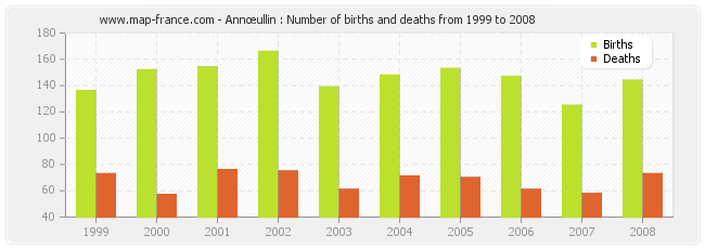 Annœullin : Number of births and deaths from 1999 to 2008