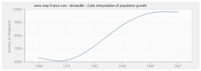 Annœullin : Cubic interpolation of population growth