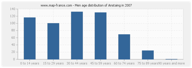 Men age distribution of Anstaing in 2007