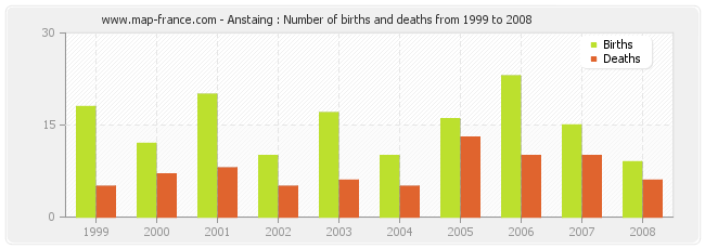 Anstaing : Number of births and deaths from 1999 to 2008
