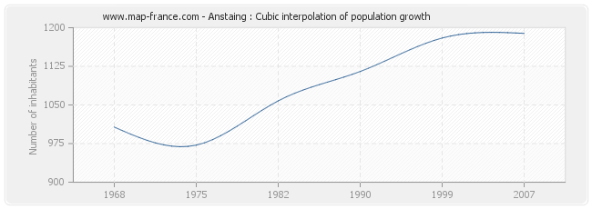 Anstaing : Cubic interpolation of population growth