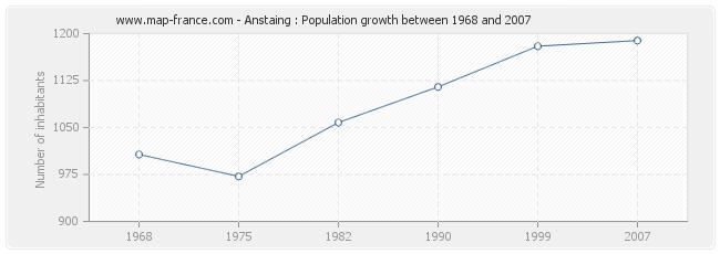 Population Anstaing