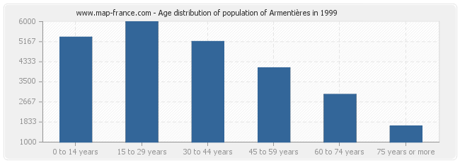 Age distribution of population of Armentières in 1999