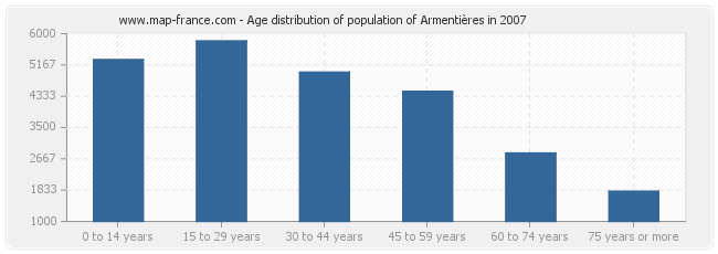 Age distribution of population of Armentières in 2007