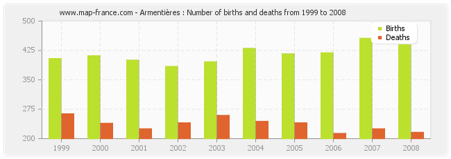 Armentières : Number of births and deaths from 1999 to 2008