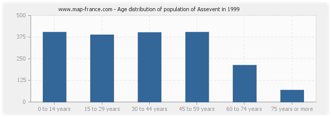 Age distribution of population of Assevent in 1999